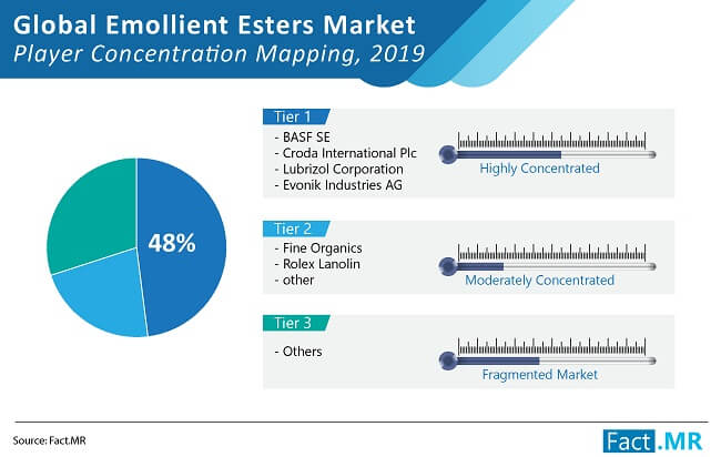 emollient esters market player concentration mapping