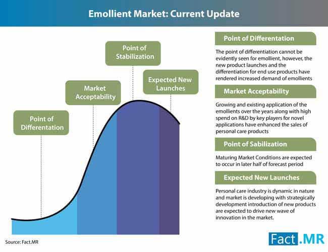emollient market 1