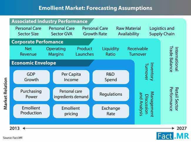 emollient market 2