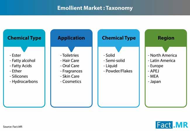 emollient market 3