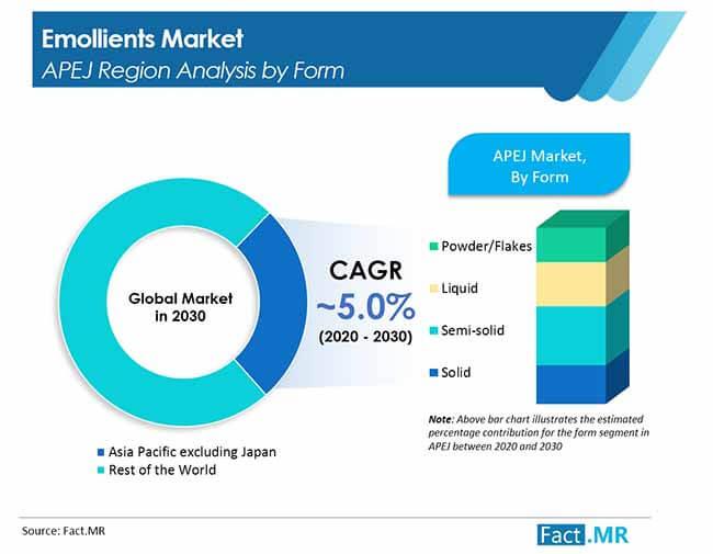 emollient market image 01