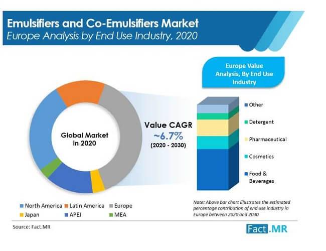 emulsifiers and co emulsifiers market image 01