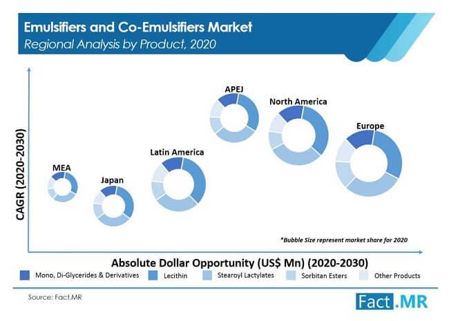 emulsifiers and co emulsifiers market image 02