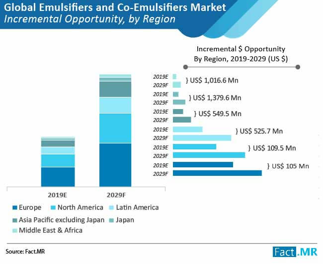 emulsifiers and co emulsifiers market incremental opportunity by region