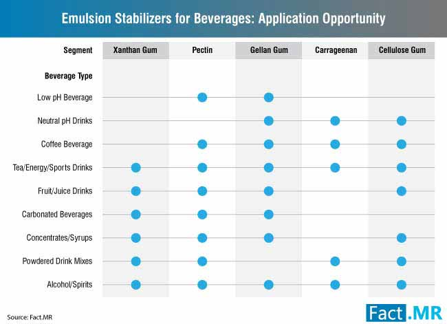 emulsion stabilizer for beverages market 0