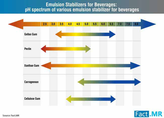 emulsion stabilizer for beverages market 2