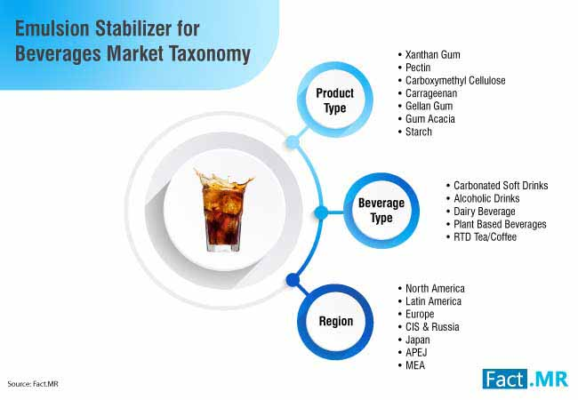 emulsion stabilizer for beverages market 3