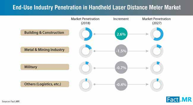end use idustry penetration handheld laser distance meter market