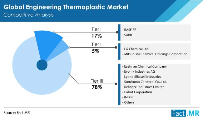 engineering thermoplastic market competition