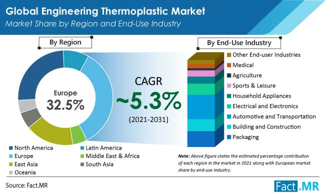 engineering thermoplastic market region