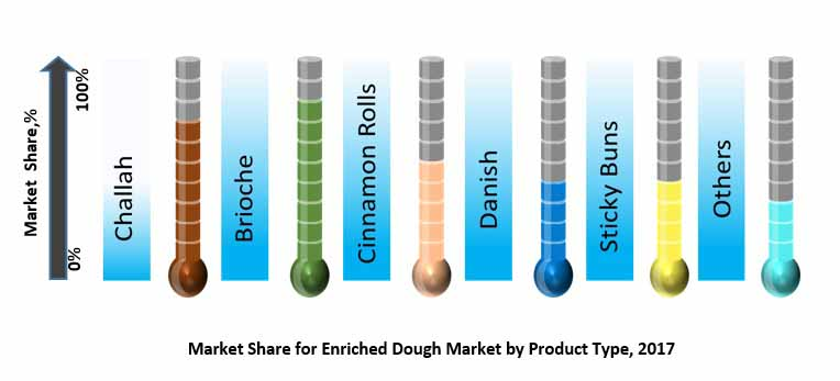 enriched dough market