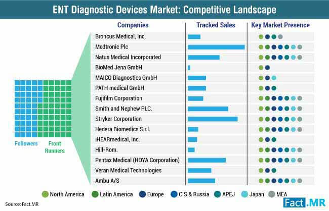 ent diagnostic devices market competitive landscape