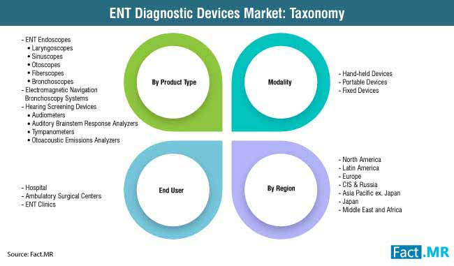 ent diagnostic devices market taxonomy