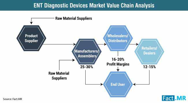 ent diagnostic devices market value chain analysis