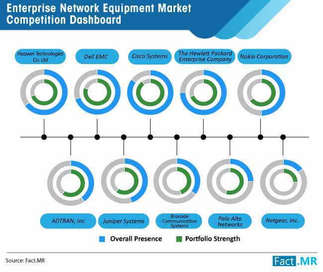 enterprise network equipment market competition dashboard