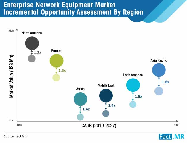 enterprise network equipment market regional analysis