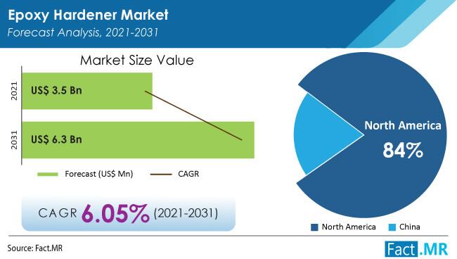 Epoxy hardener market forecast analysis by Fact.MR