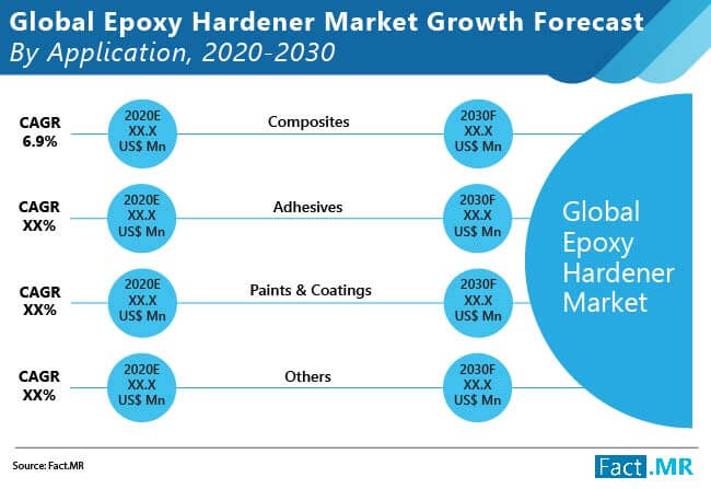 epoxy hardener market growth forecast by application