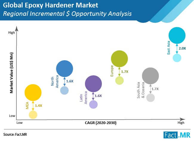 epoxy hardener market regional incremental $ opportunity analysis