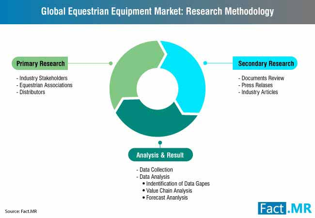 equestrian equipment market 0