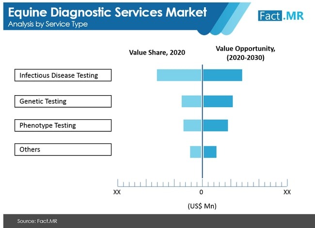 equine diagnostic services market analysis by service type