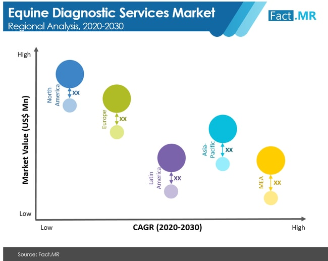 equine diagnostic services market regional analysis
