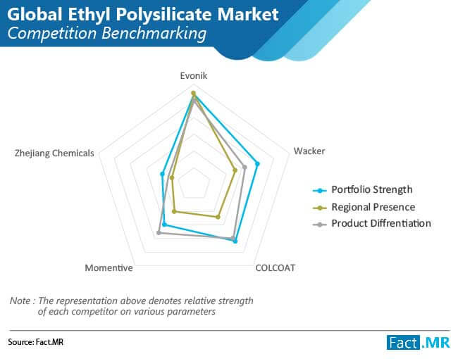 ethyl polysilicate market 01