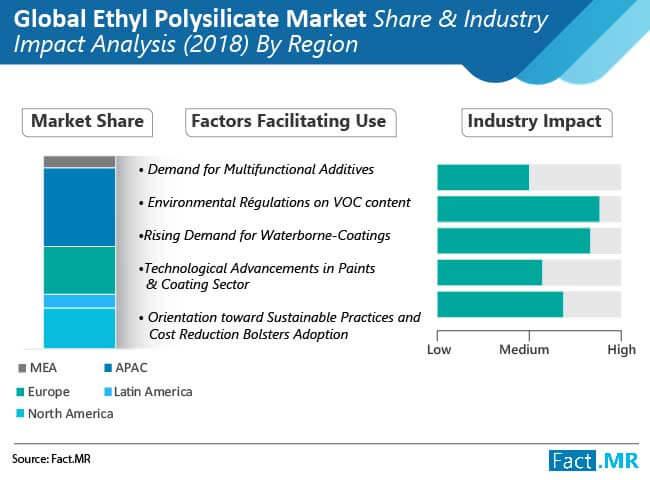 ethyl polysilicate market 02