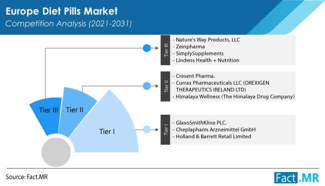 europe diet pills market competition by FactMR