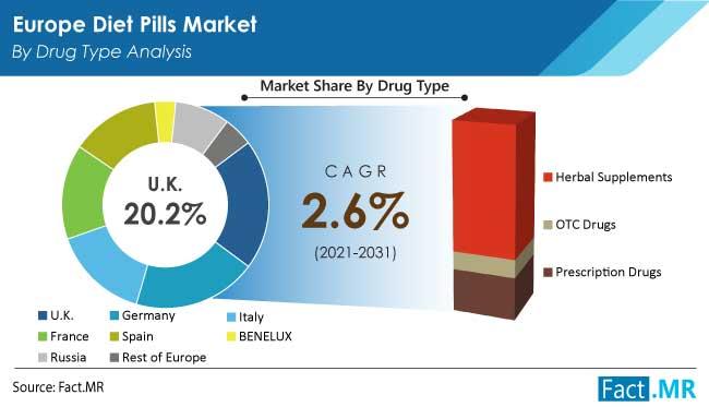 europe diet pills market drug by FactMR