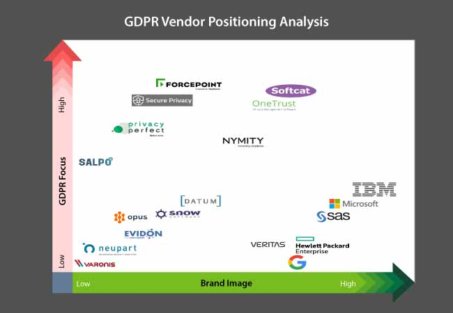europe gdpr assessment tools market