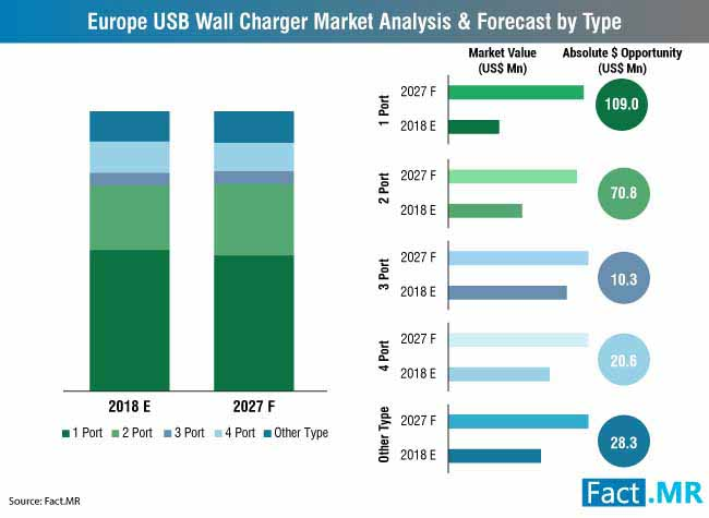 europe usb wall charger market analysis & forecast by type
