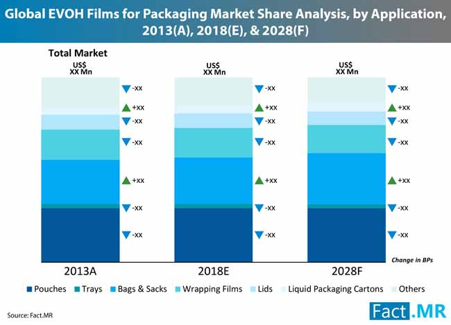 evoh films packaging market 0