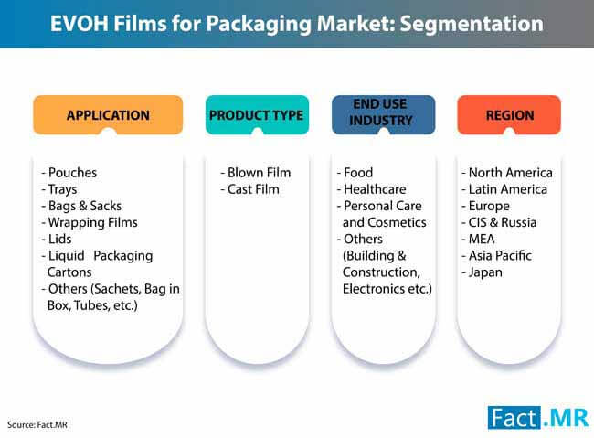 evoh films packaging market 1