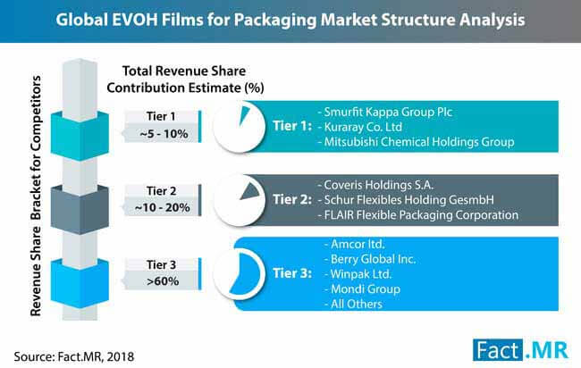 evoh films packaging market 2