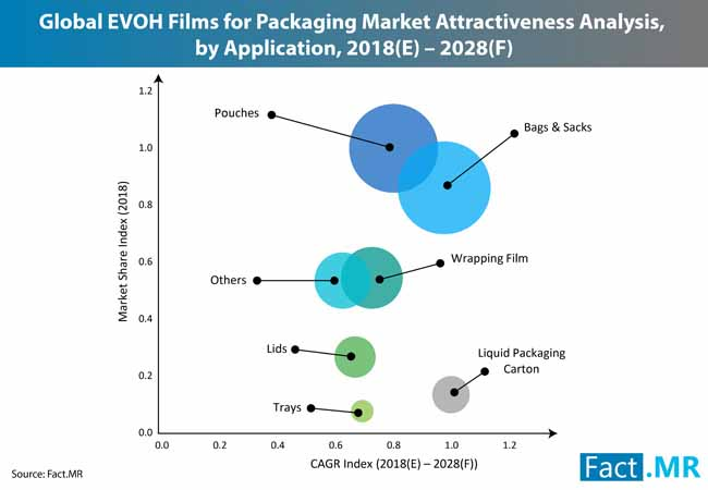 evoh films packaging market 3