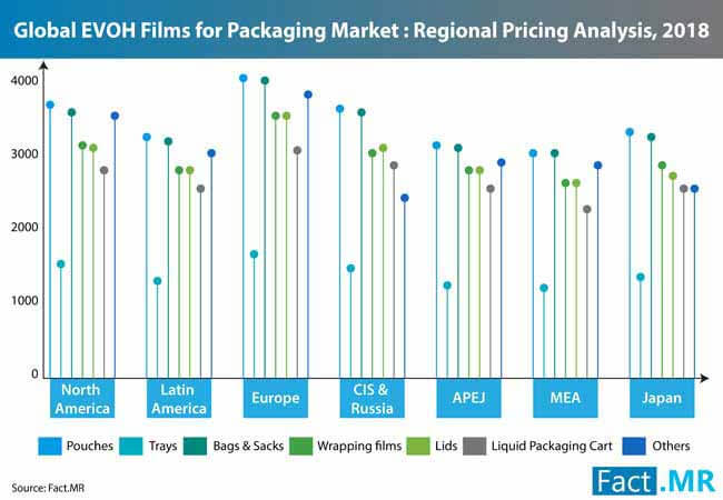 evoh films packaging market 4