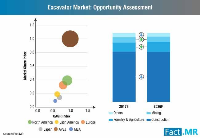 excavator market opportunity assessment