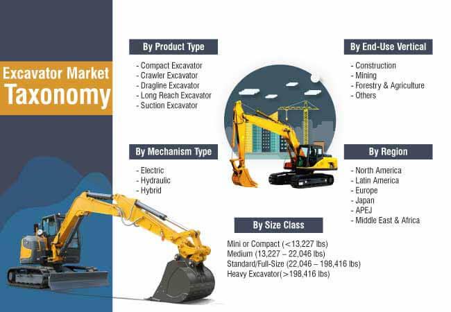 excavator market taxonomy
