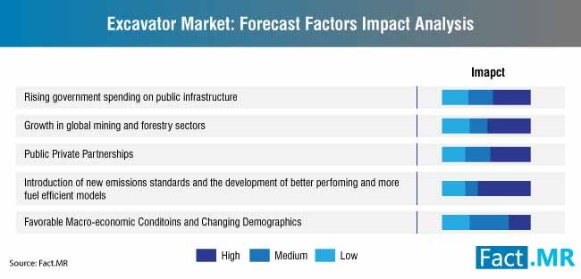 excavators market forecast factors impact analysis