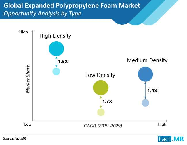 expanded polypropylene foam market opportunity analysis by type