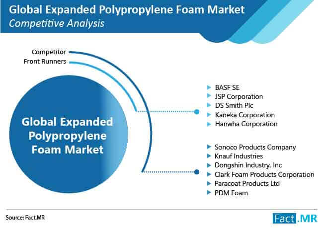 expanded polypropylene polypropylene foam market competitive analysis