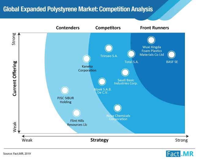 expanded polystyrene market competition analysis