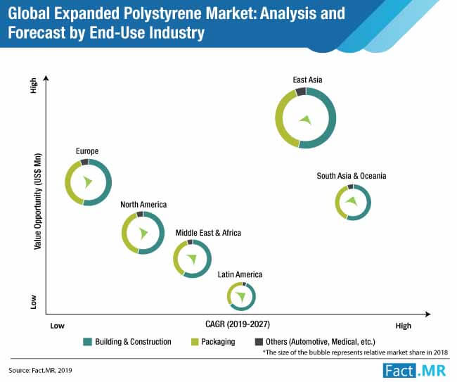 Expanded Polystyrene Market Forecast, Trend Analysis & Competition Tracking  - Global Market Insights 2019 to 2027