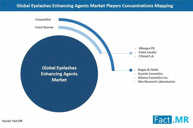 eyelashes enhancing agents market player concentration mapping