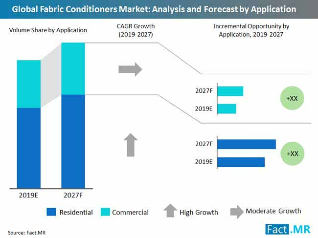 fabric conditioners market analysis and forecast by application