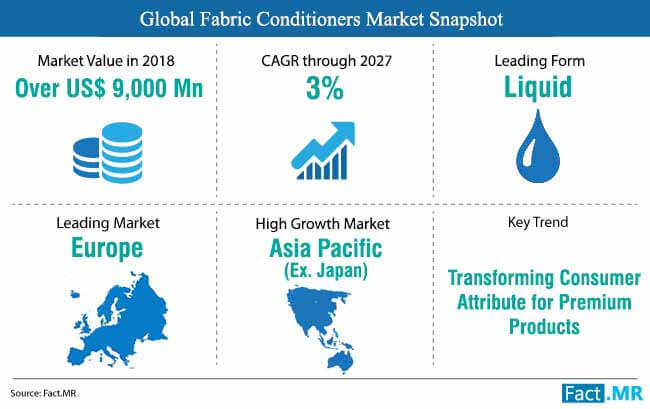 fabric conditioners market snapshot