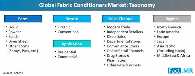 fabric conditioners market taxonomy