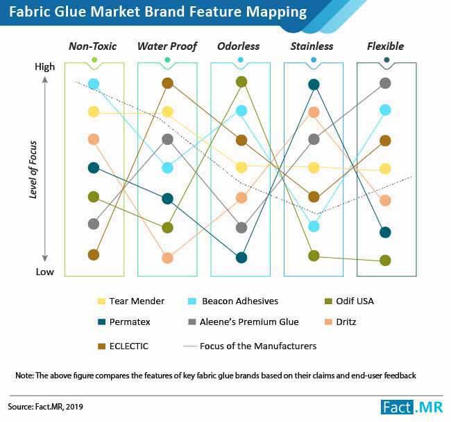 fabric glue market 02
