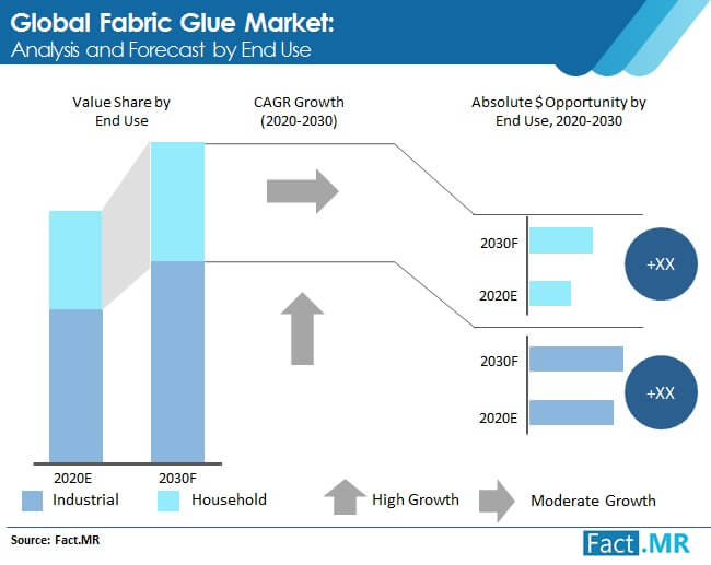 fabric glue market analysis and forecast by end use